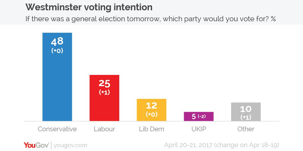 With the Theresa May calling a general election for 8th June, here's YouGov's most recent voting intention.